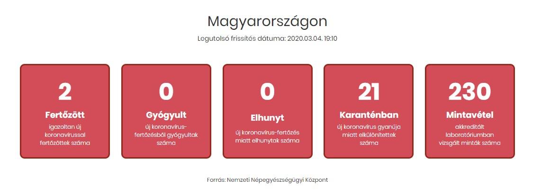 Koronavirustilfeller i Ungarn