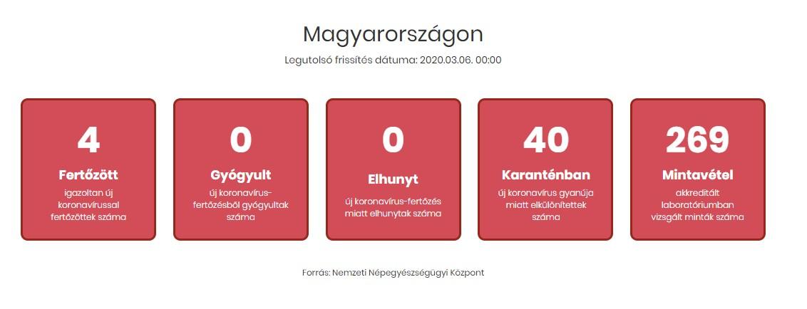 Er det trygt å reise til budapest? Koronaviruset i Budapest